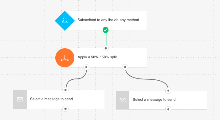 GetResponse Marketing Automation workflow using the splitter element.