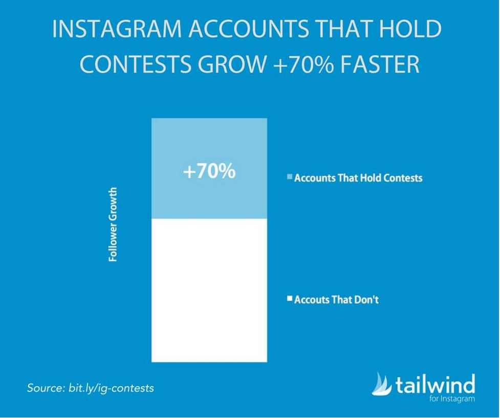 Instagram research on follower growth for companies that use giveaways.