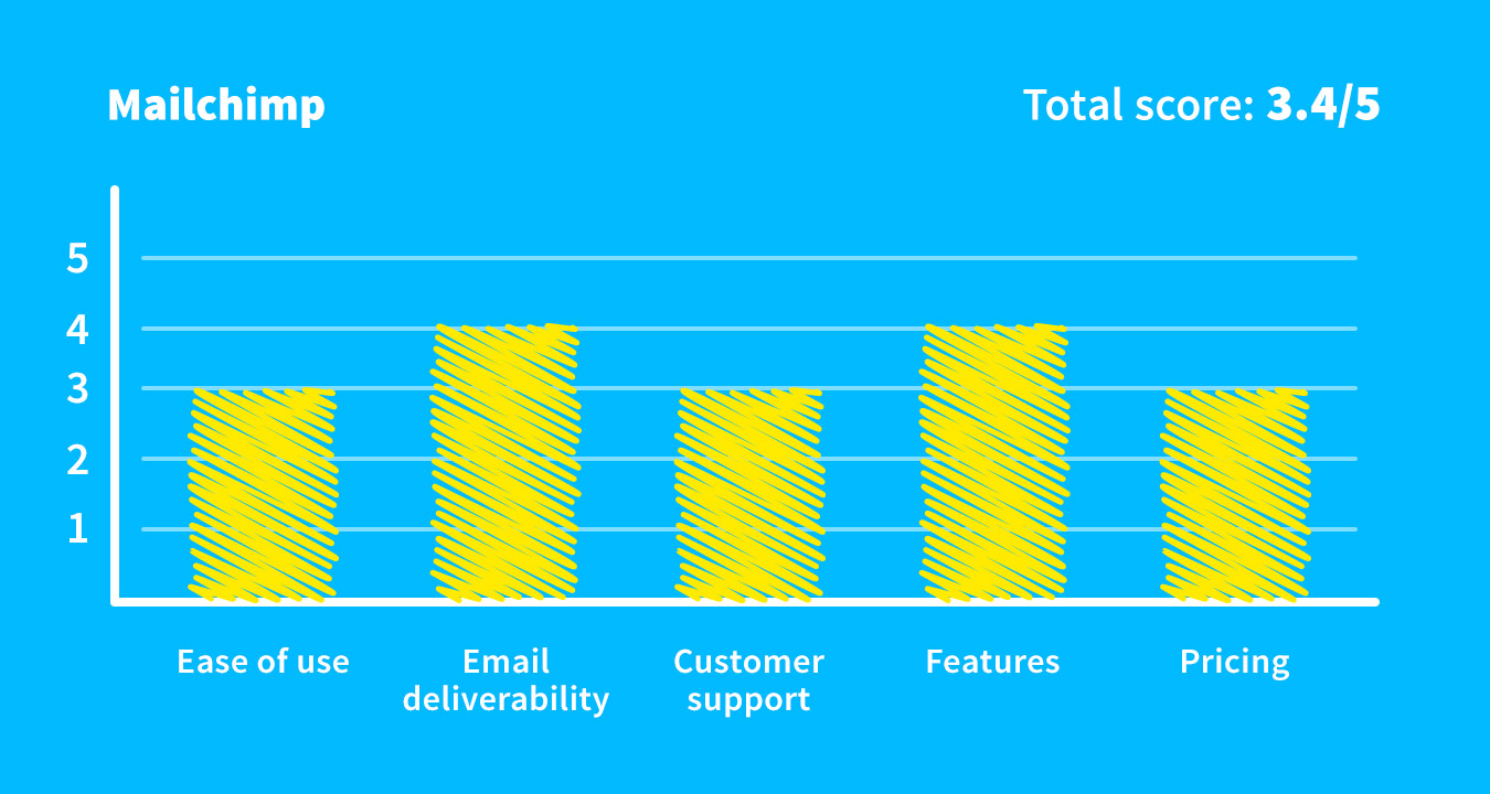 Mailchimp overall score.