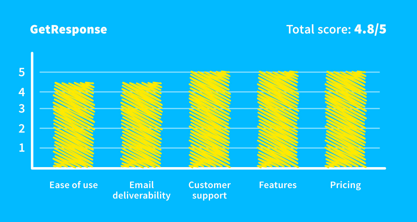 GetResponse overall score as the Mailchimp alternative.