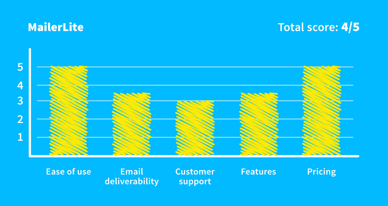 MailerLite overall score as the Mailchimp alternative.