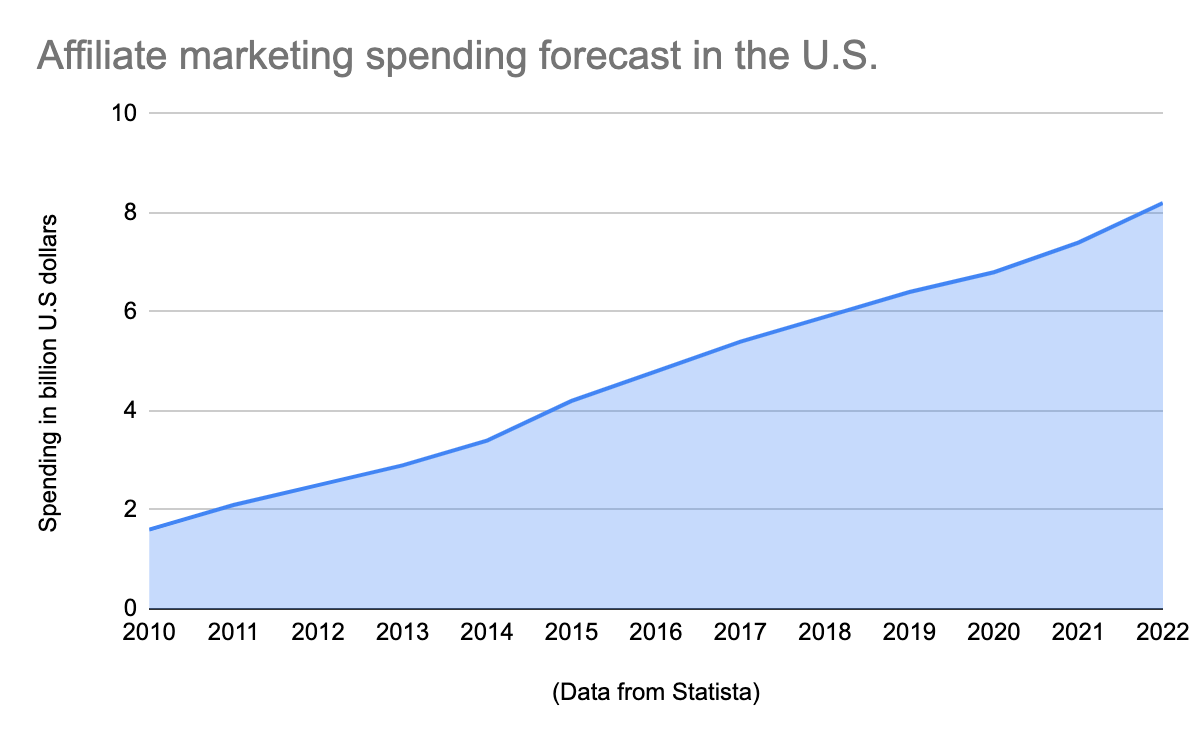 Chart showing the affiliate marketing spending in the US forecast.