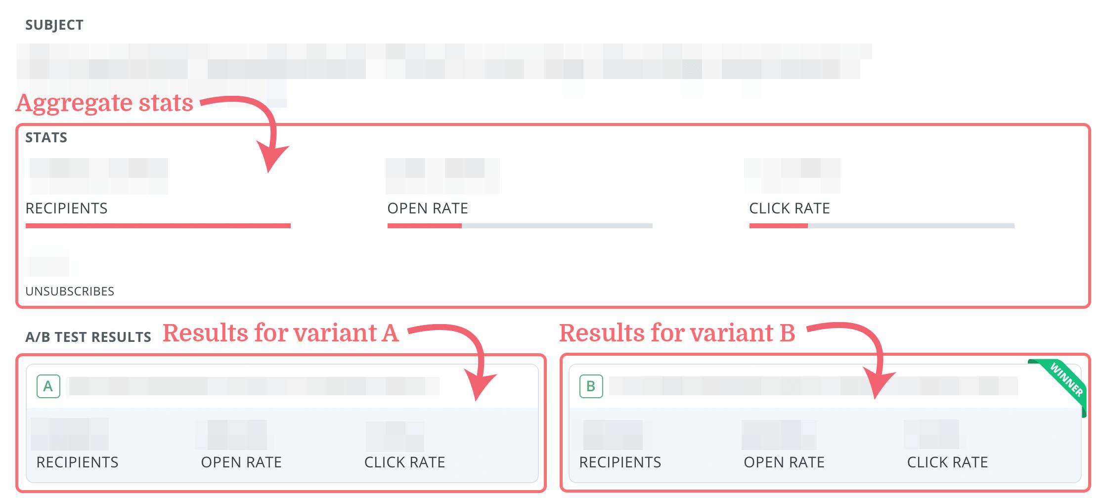 отчет с результатами А/В теста в ConvertKit