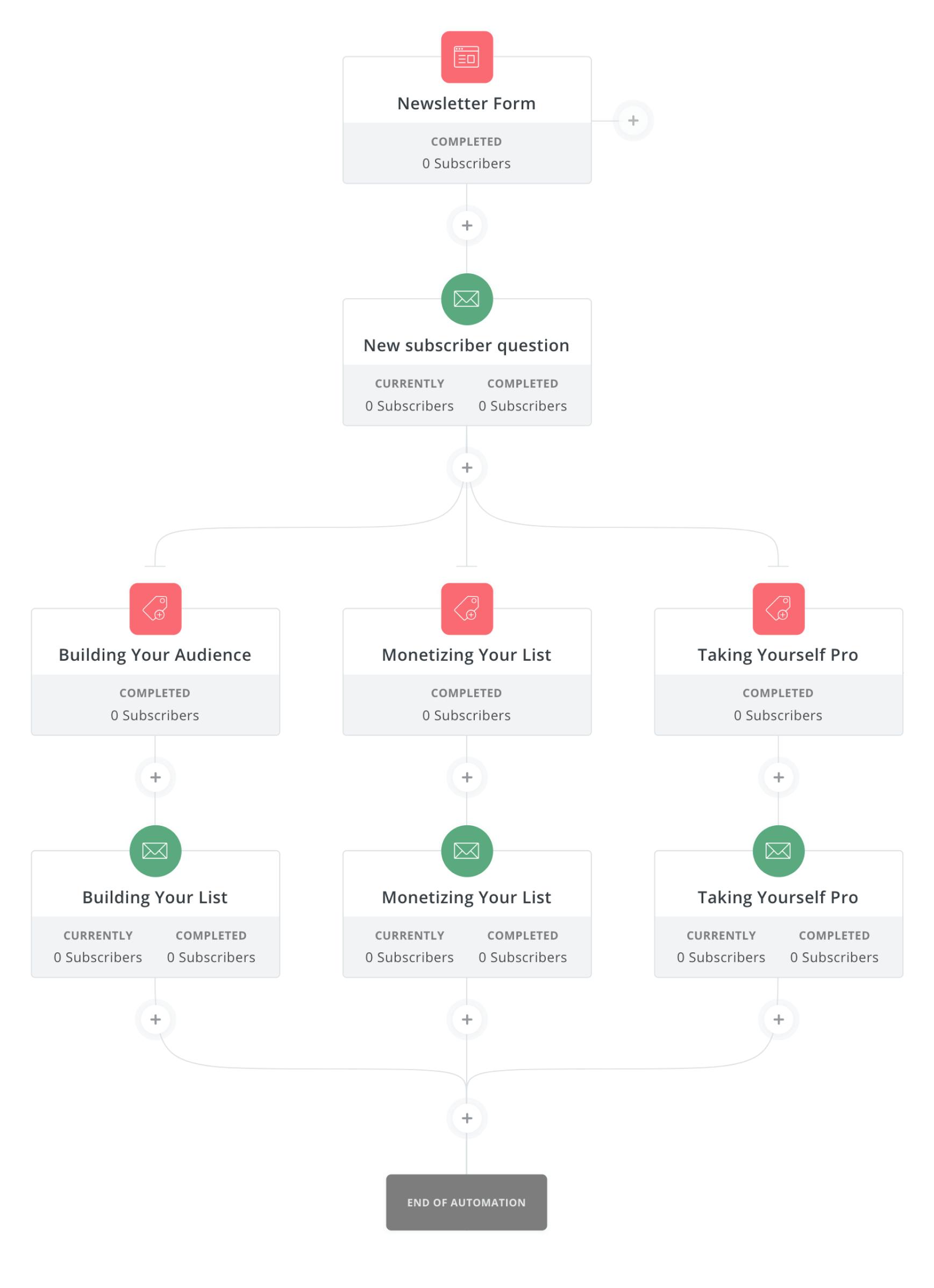 пример сценария автоматизации в ConvertKit