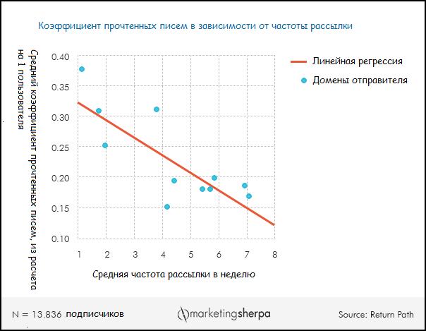 График от MarketingSherpa, показывающий насколько частота рассылки влияет на интерес аудитории к письмам