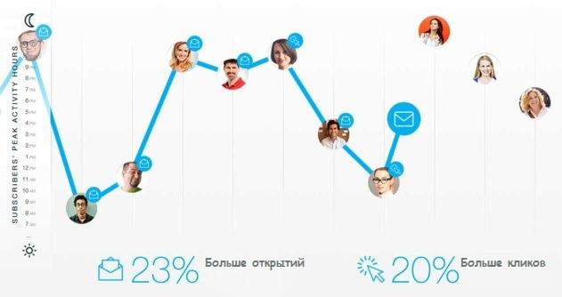 Картинка, показывающая принцип работы функции «Идеальное время» в платформе ГетРеспонс