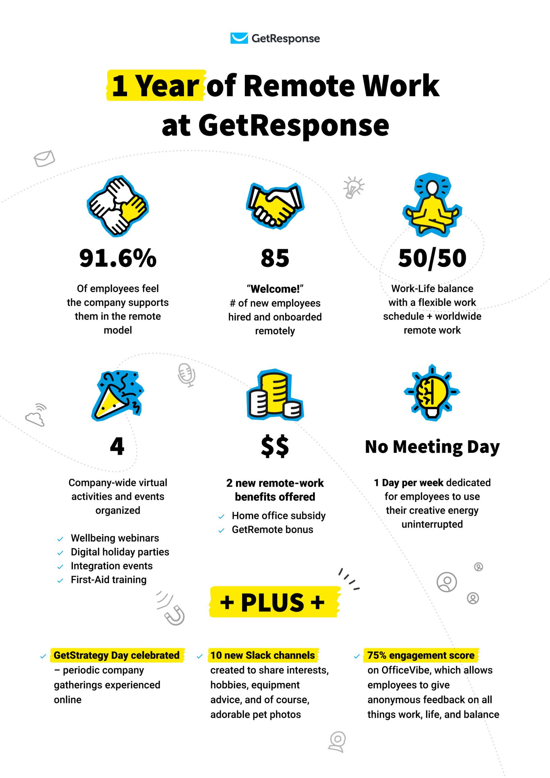 One year of remote work at GetResponse statistics.