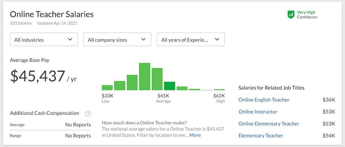Online teacher salaries - average pay across all industries, company sizes, and years of experience.