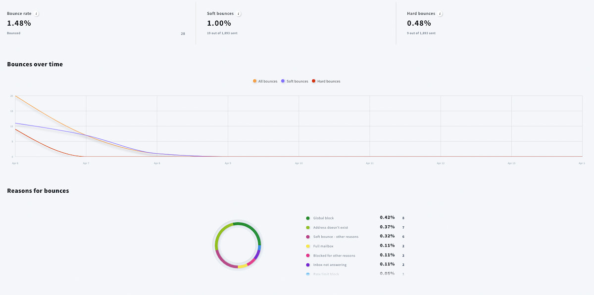 GetResponse New Analytics dashboard - detailed view on bounces.