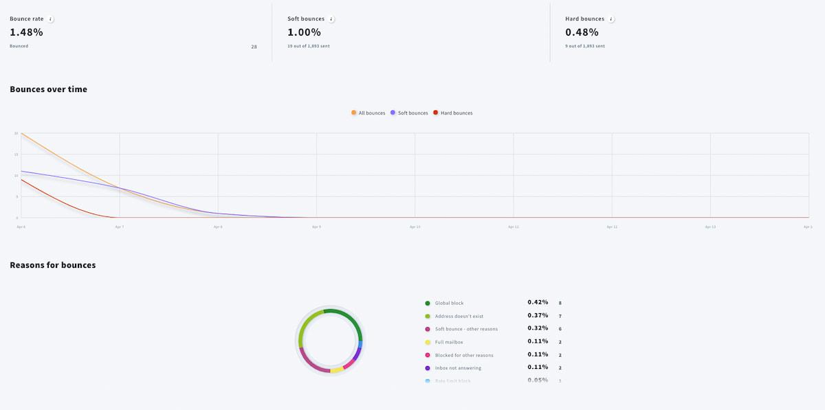 Email analytics dashboard in GetResponse