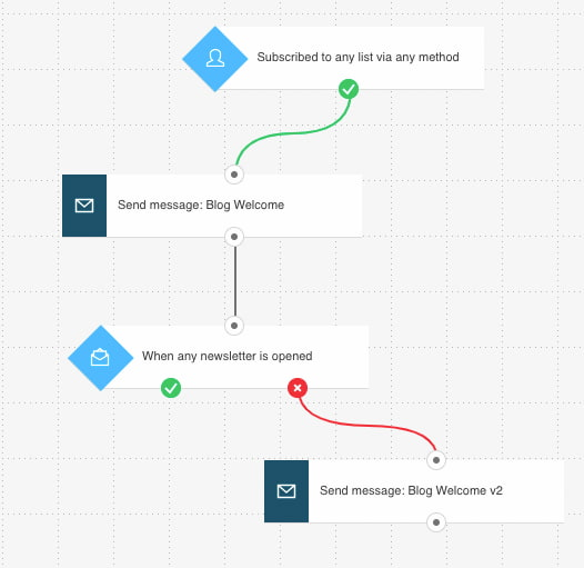 Resending the email automatically to those who didn't open the first one through marketing automation workflow.