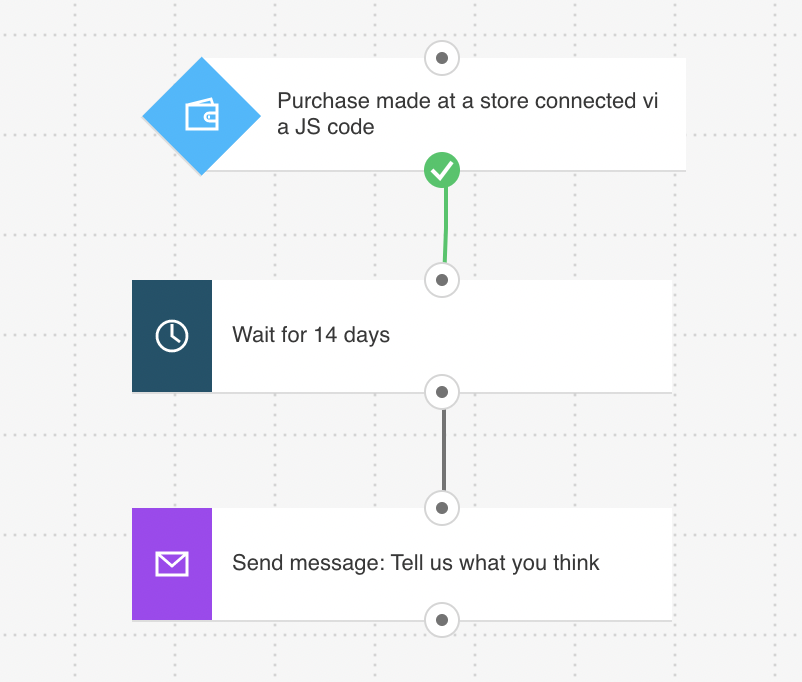 Post-purchase email workflow asking buyers for their feedback.