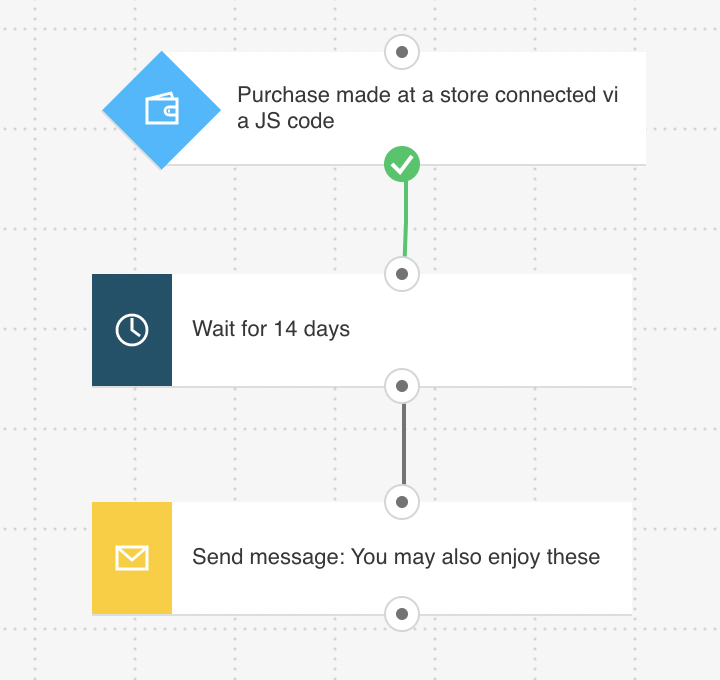 Post-purchase email workflow recommending other products.