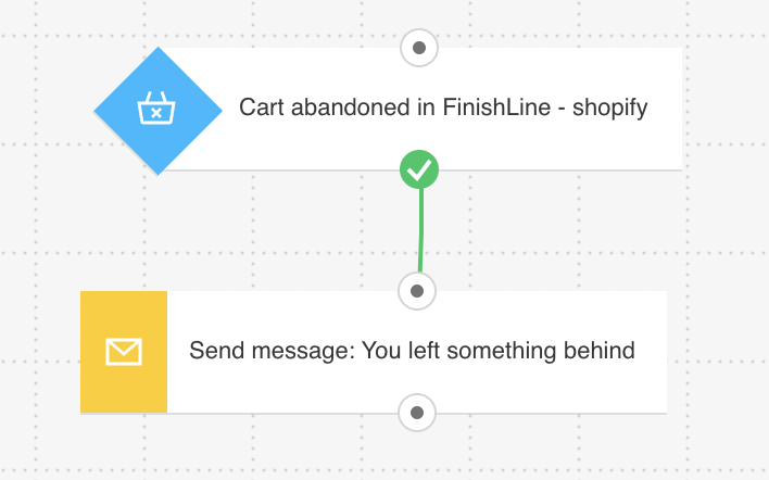 Marketing automation workflow that helps retrieve abandoned carts.