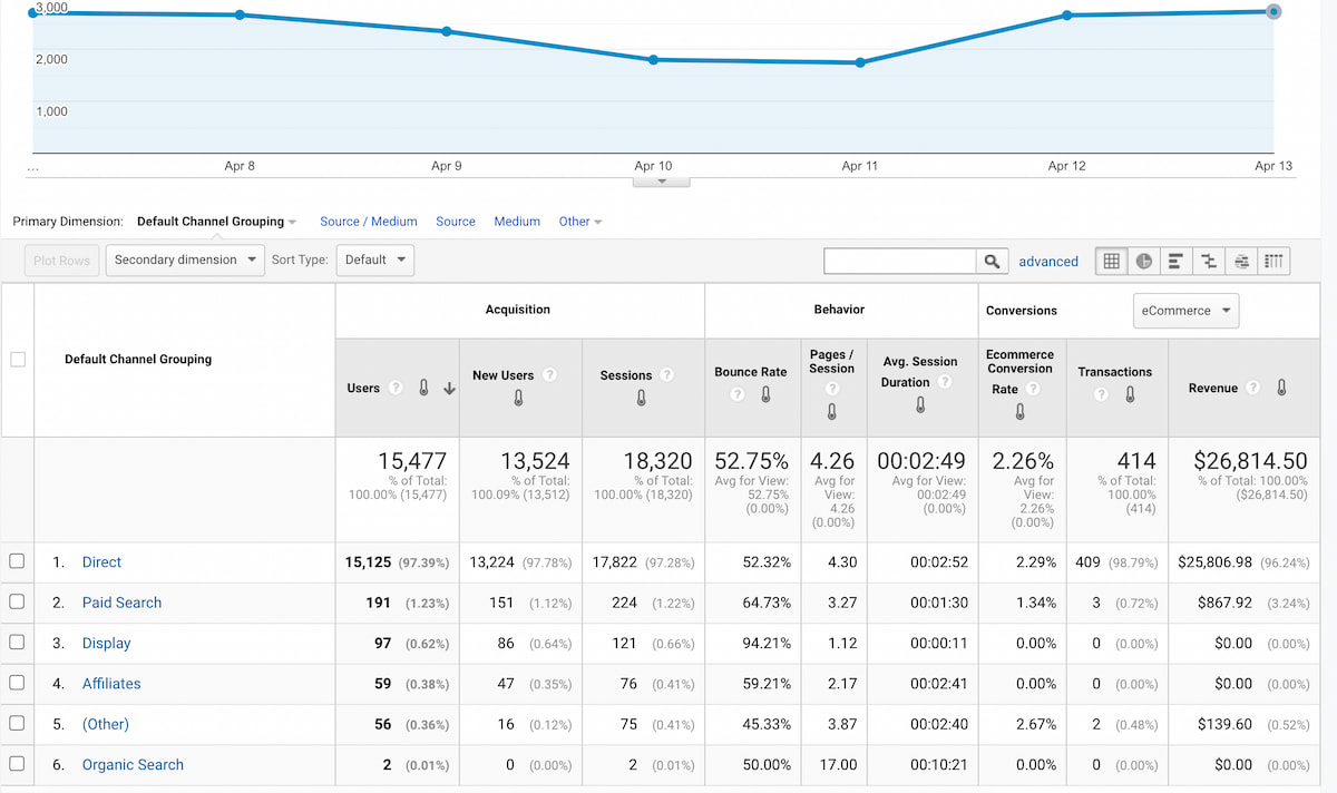 """Google Analytics report showing the transactional information from Google's demo store. Note: Here they've not configured email as a separate channel so the transactions are counted along with the """"Direct"""" channel."""