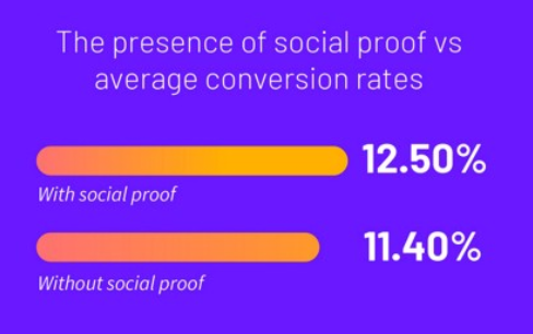 The presence of social proof vs average conversion rates.
