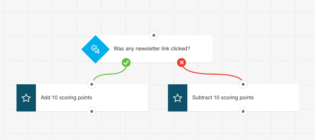 Adding and removing scoring points based on contact activity in Marketing Automation.