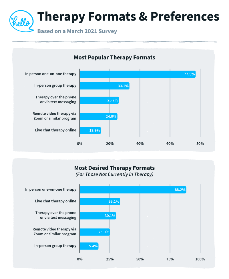 bar charts showing the therapy formats Americans prefer