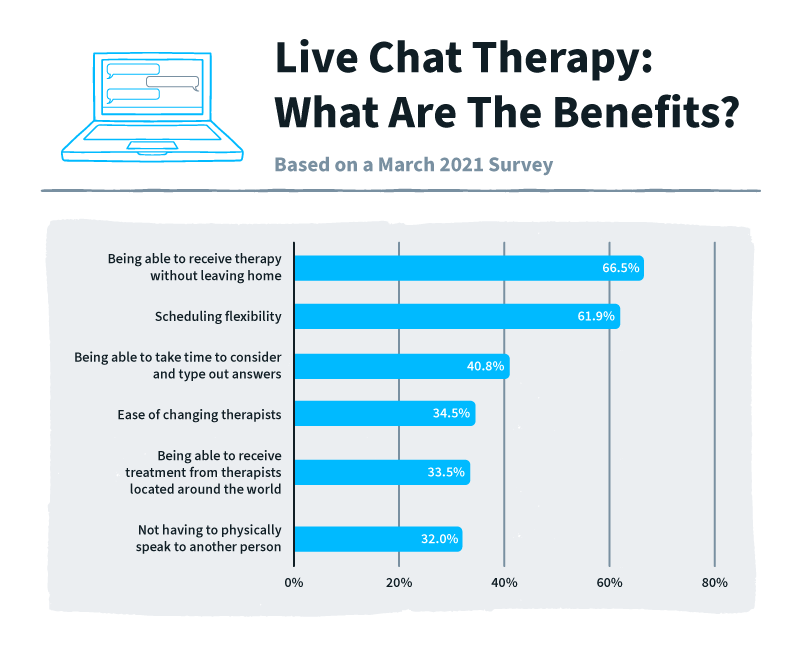 bar chart presenting the benefits of live chat therapy