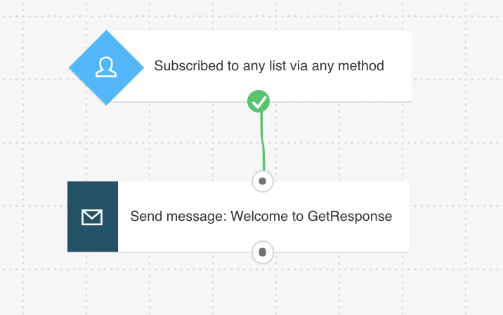 Simple welcome email workflow built with Marketing Automation.