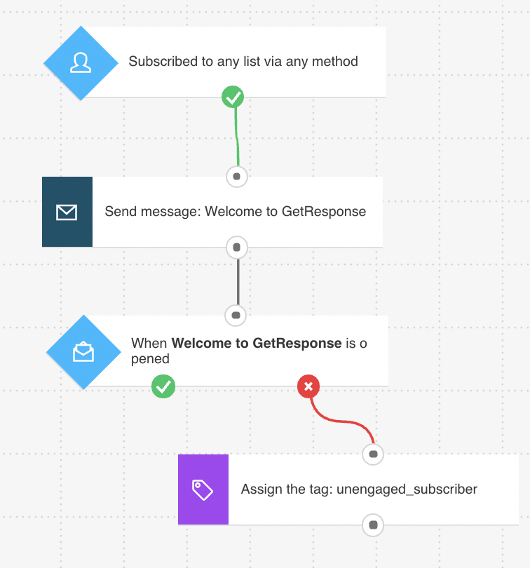 Extended welcome email workflow tagging users who don't open the welcome message.