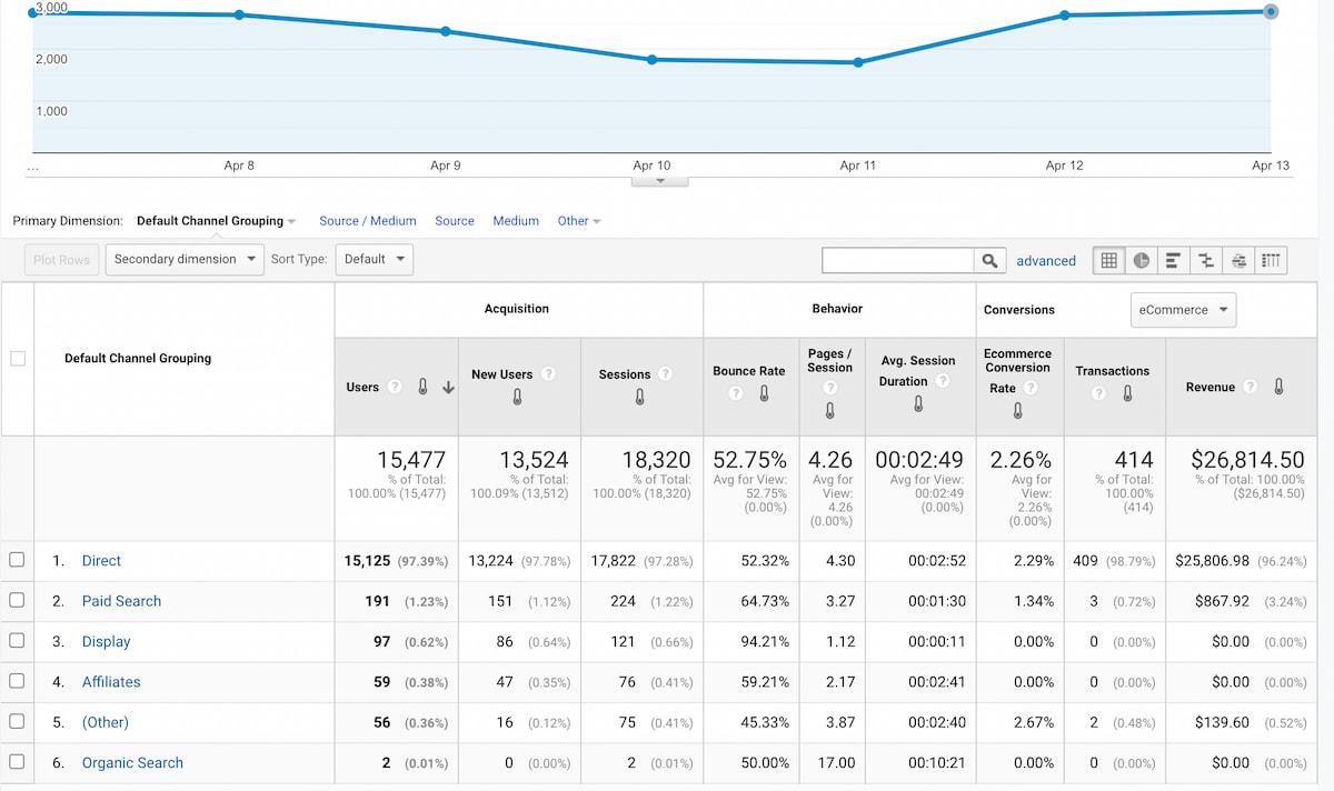 расширенный отчет Google Аналитики