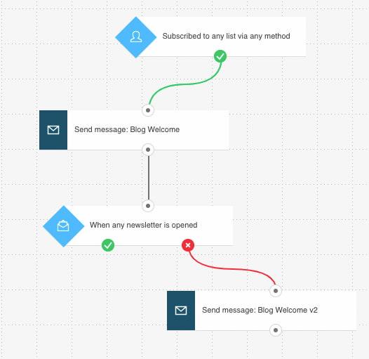 сценарий автоматизации для тех кто не открыл письмо