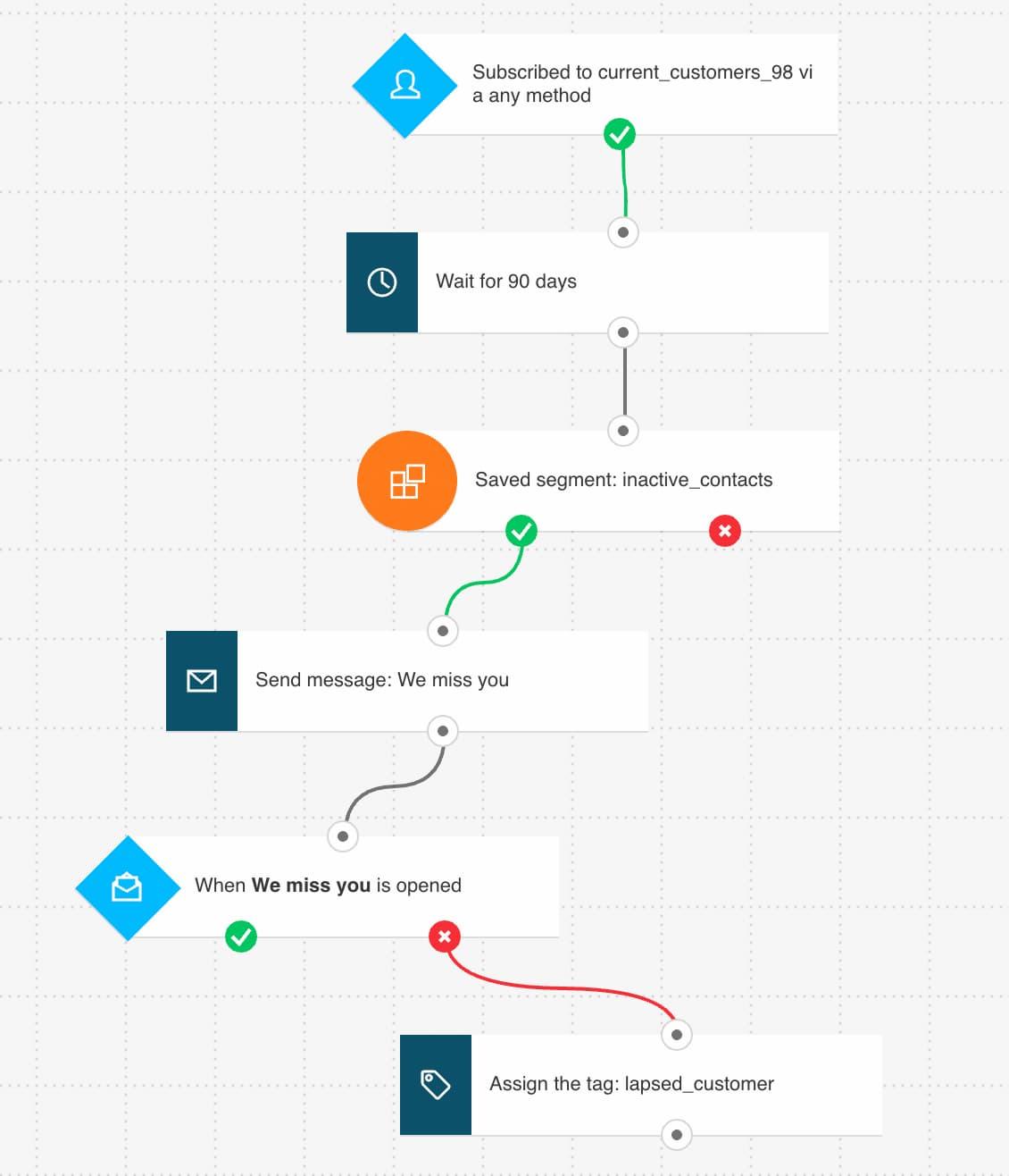 сценарий автоматизации кампания реактивации GetResponse