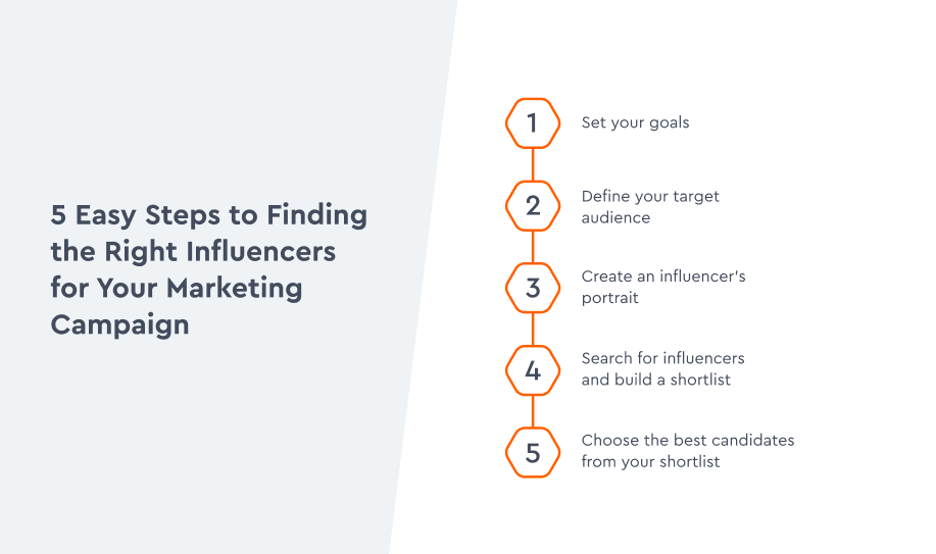 How to find the right influencers for your ecommerce brand on social media.