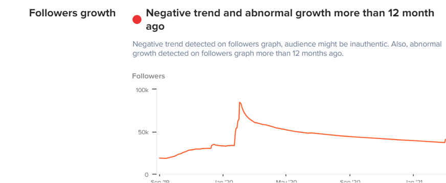 Social followers growth for the last 12 months chart.