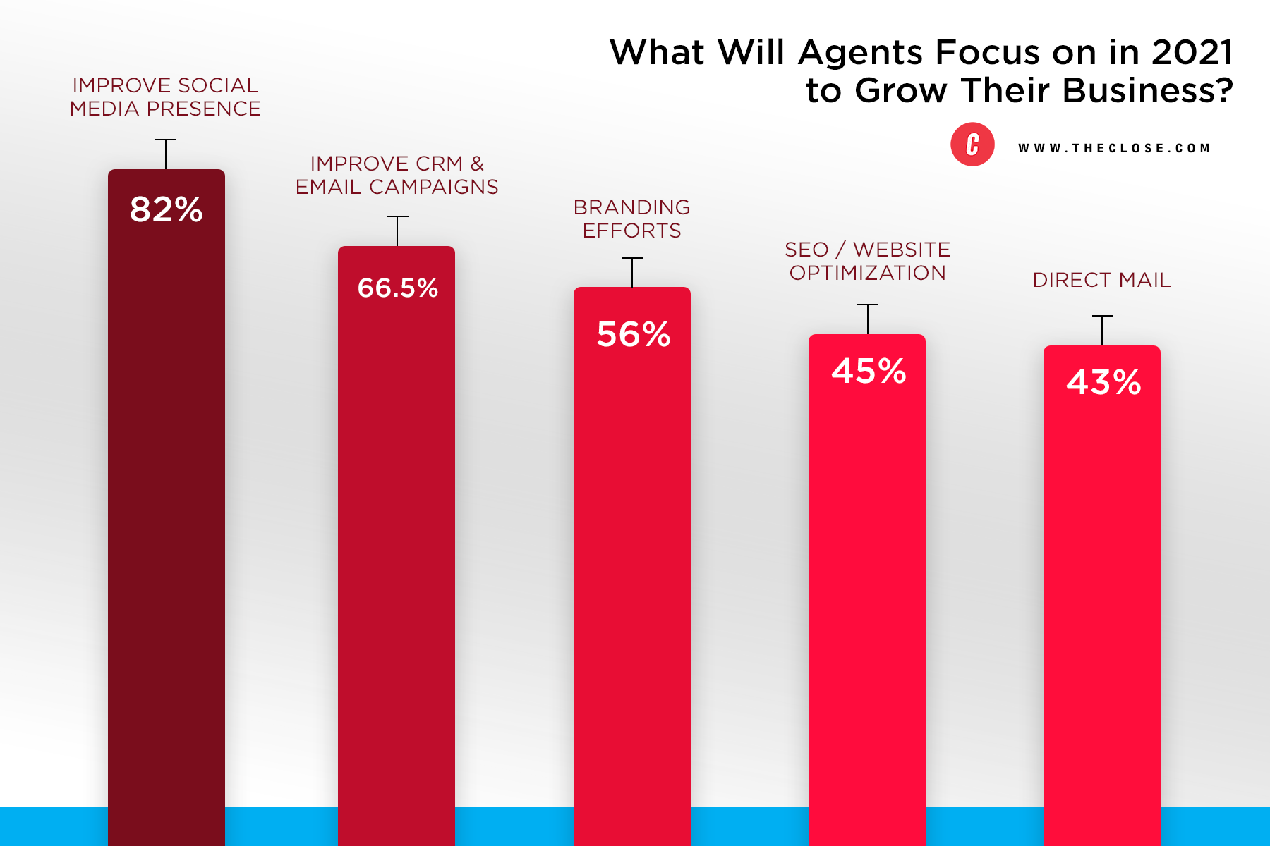 What will real estate agents focus on in 2021 to grow their business? Survey results from TheClose.