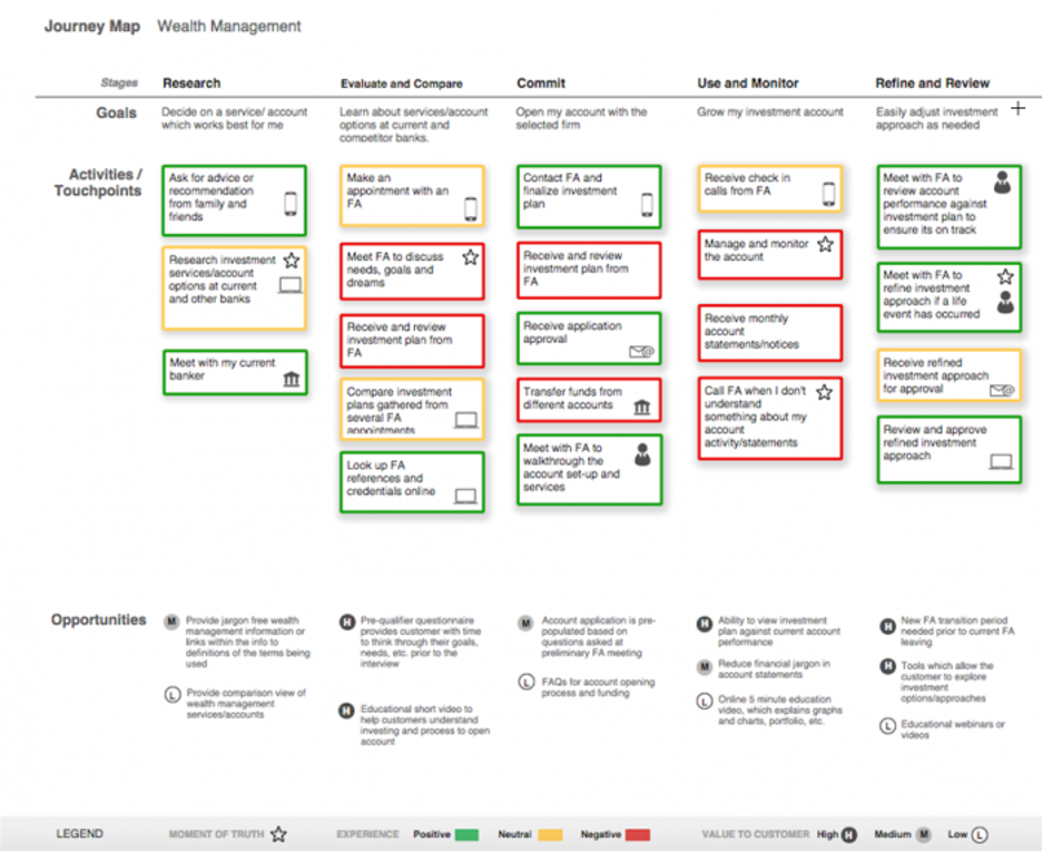 Customer journey map visualization from Rightpoint.
