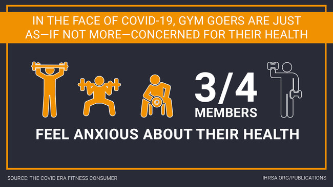 Three in four gym members are anxious about their health.