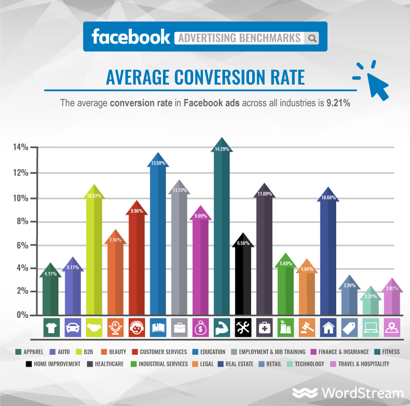Facebook Ads average conversion rates.