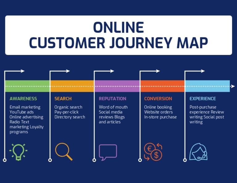 Online customer journey map.