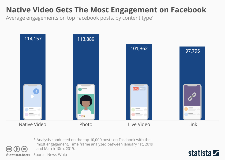 Native Video gets the most engagement on Facebook.