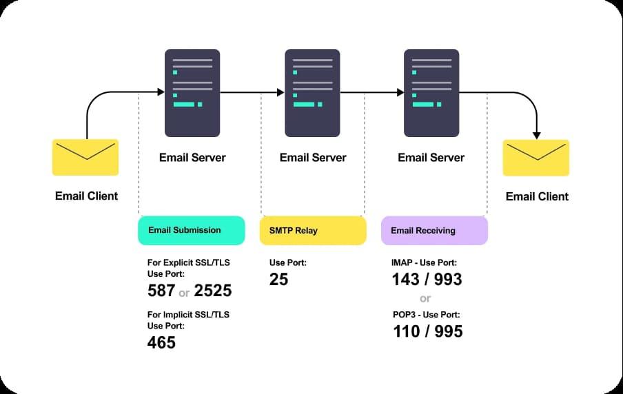 Email ports visualization.