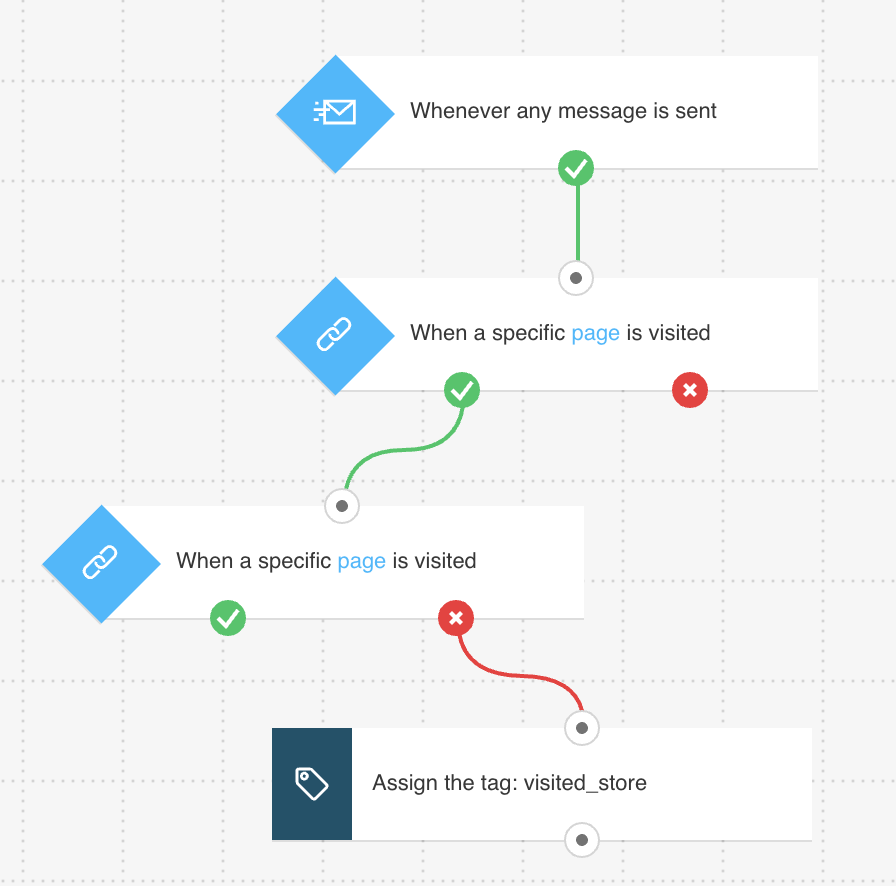 Marketing Automation workflow that lets you track website activity - created using GetResponse