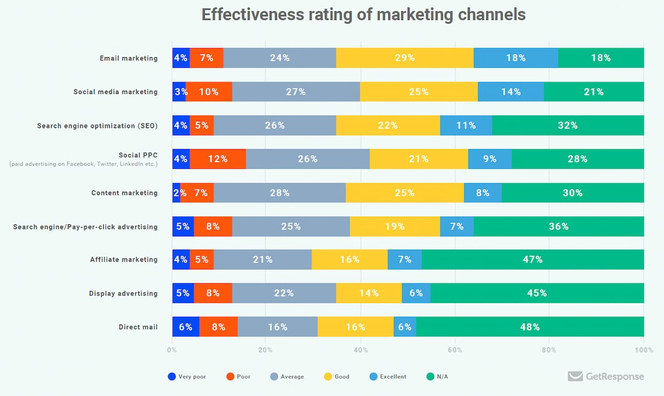 Effectiveness of marketing channels - study by GetResponse and Smart Insights.