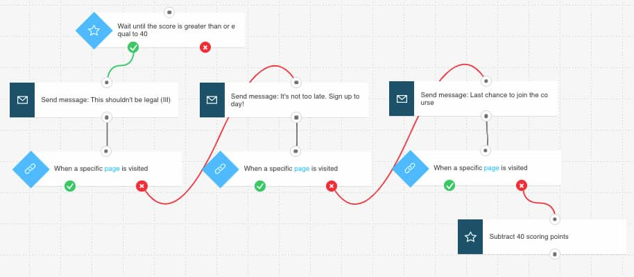 Marketing automation workflow with three follow ups checking if the user visited the check out page.