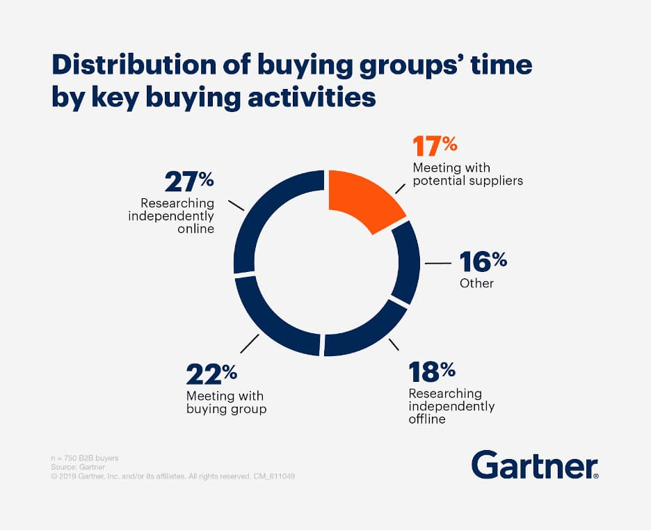 Gartner research data showing the percentage of time buying groups spend on various activities.