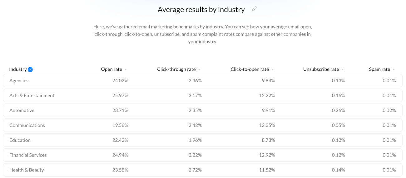 Data from the Email Marketing Benchmarks Report by GetResponse showing the average email statistics for different industries.