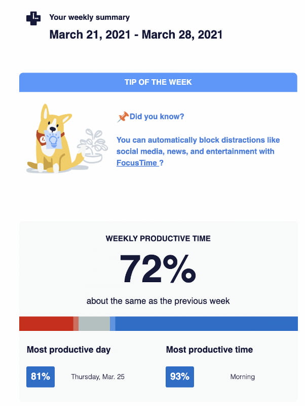 Personalized email report from RescueTime featuring your personal productivity statistics.