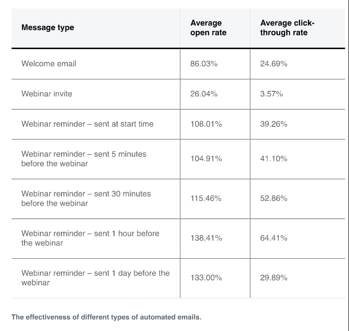 Effectiveness of different types of automated emails - data from the GetResponse Email Marketing Benchmarks report.