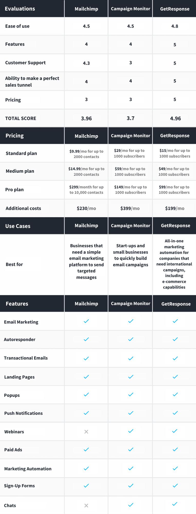 Mailchimp vs. Campaign Monitor comparison table.
