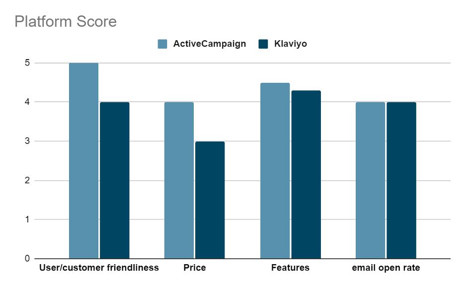 Klaviyo competitor ActiveCampaign score.