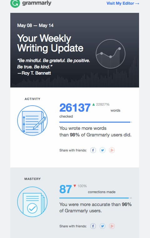 Personalized email from Grammarly showing tailored information based on the users' activity.