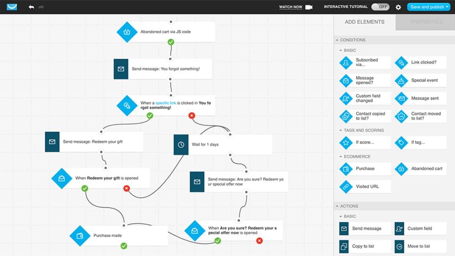 Marketing automation workflow created in GetResponse workflow builder.