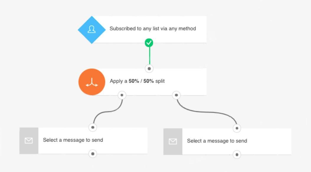 Splitting a workflow 50/50 in GetResponse marketing automation.