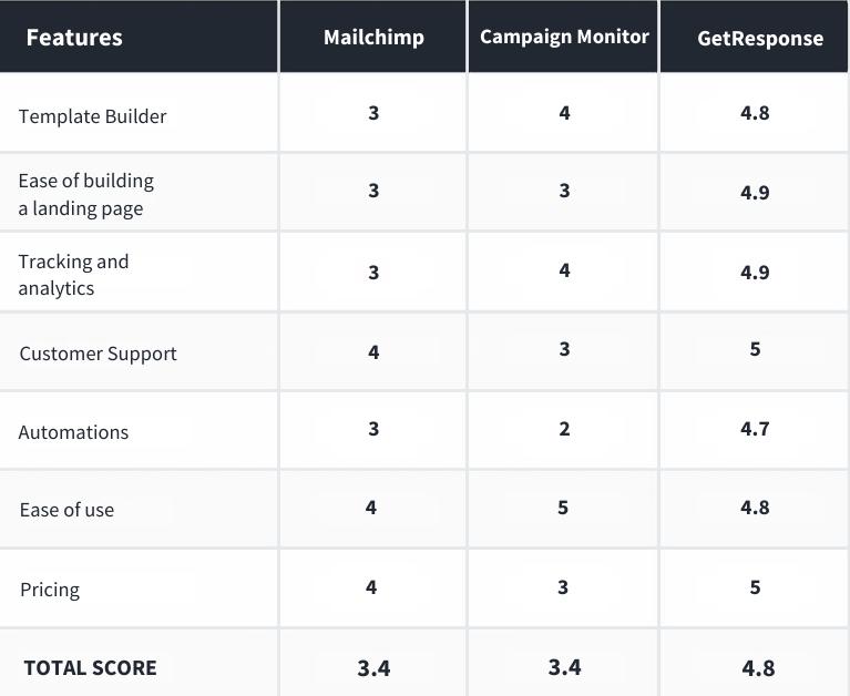 Email Services Providers comparison scores.